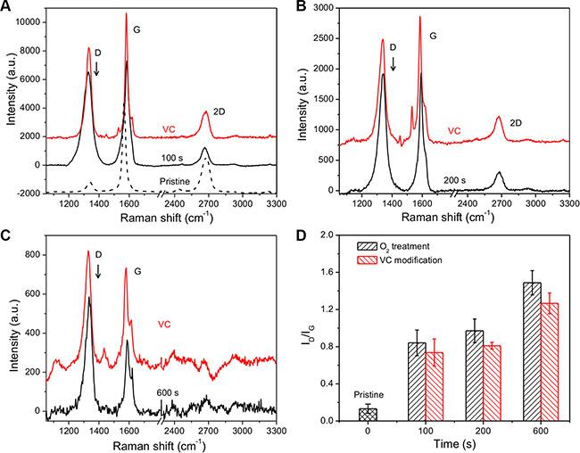 Raman spectra of 3D GF, O2 plasma treated 3D GF and VC modified 3D GF.