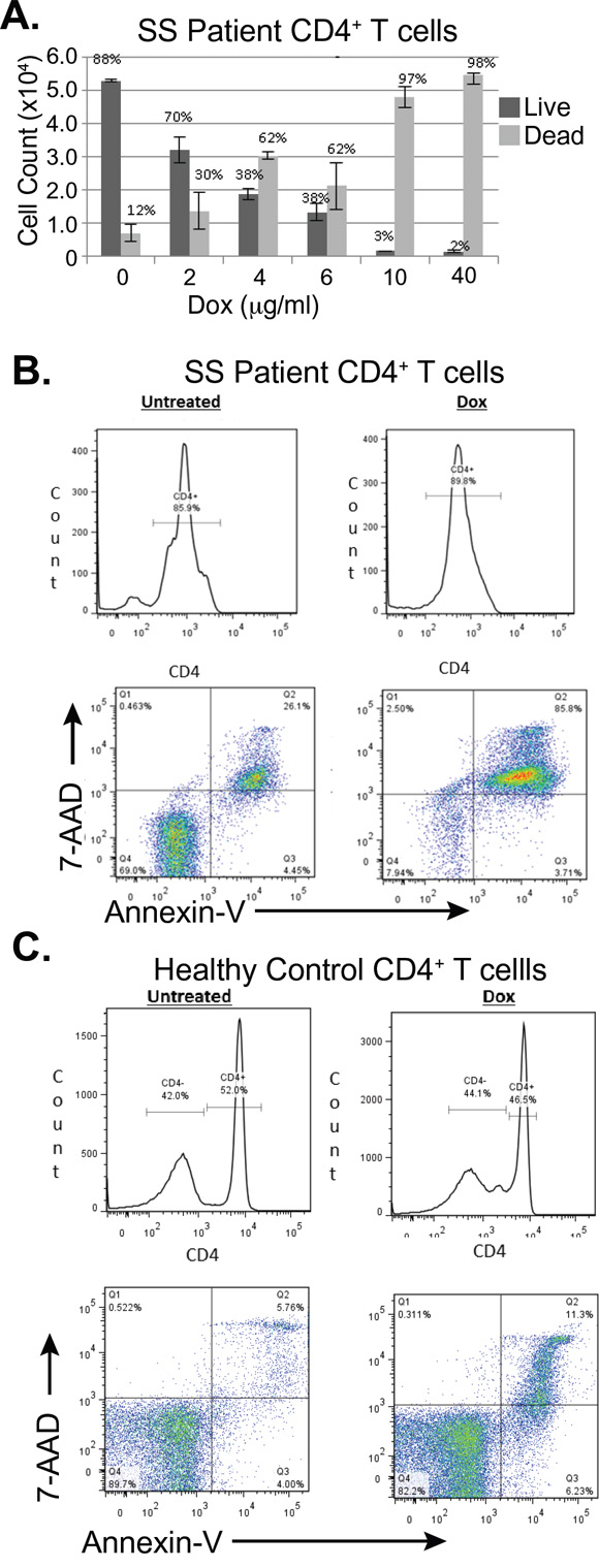 Doxycycline induces programmed cell death in primary CD4+ T-cells from a subject with Sézary Syndrome but not in those from a healthy subject.
