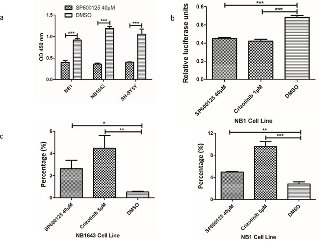 Inhibition of ALK/JNK signaling inactivity reduces cell viability and c-JUN transcriptional activity and increases cell apoptosis.