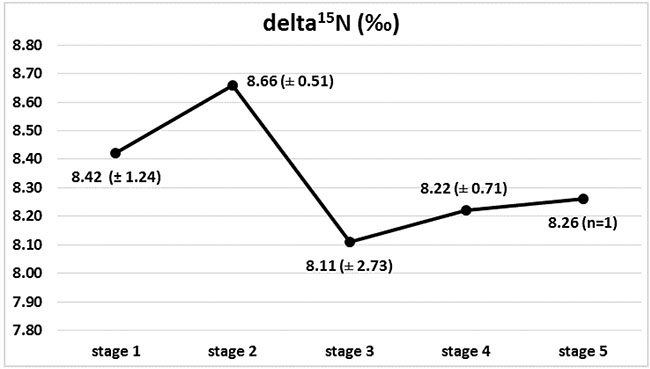 Isotopic composition of nitrogen (delta 15N) in Wilms' tumour group in subsequent stages of disease, with marked 15N depletion between stages 2 and 3.