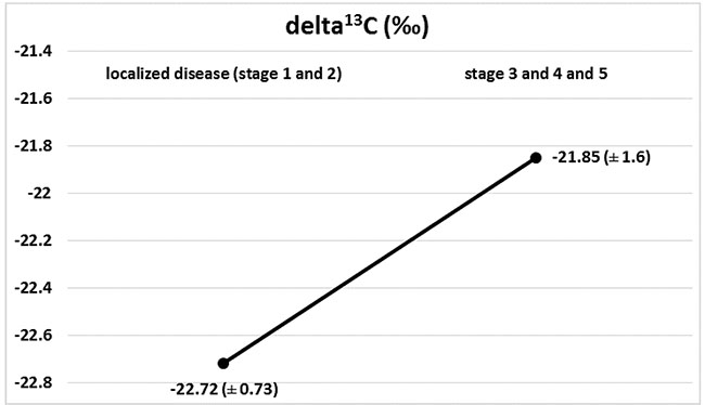Isotopic composition of carbon (delta 13C) in localized disease (stages 1+2) and in progression (stages 3 + 4 + 5), (p = 0.052).
