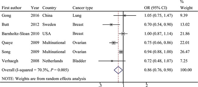 Forest plot of OR with 95%CI for the H19 rs2107425 with cancer risk under dominant model.