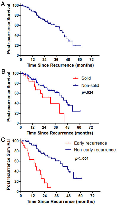 Survival cures for postrecurrence survival