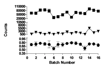 Overall performance of the S6K1 high-throughput screen.