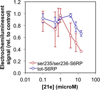 Inhibition of RPS6 phosphorylation.