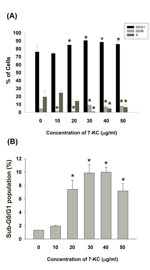 Effect of 7-KC (10-50 µg/ml) on cell cycle progression and apoptosis of endothelial cells.
