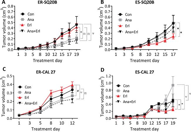 Effect of anakinra on the anti-tumor efficacy of erlotinib in erlotinib resistant (ER) and erlotinib-sensitive (ES) HNSCC cells in vivo.