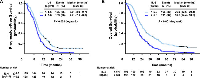 Kaplan-Meier curves for progression-free survival (A) and overall survival (B), stratified by IL-6 serum level (dichotomized at median, ≤ 5.6, > 5.6 pg/ml).