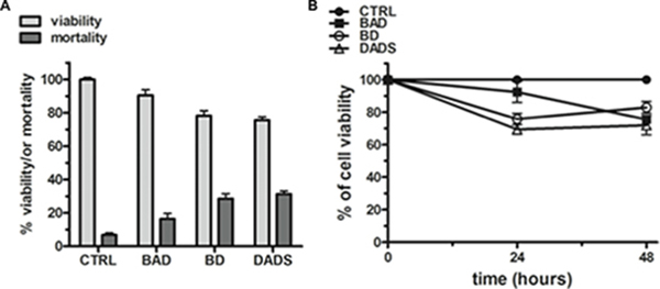 Anti-proliferative effects of the NEs on HuT 78 cancer cell line.
