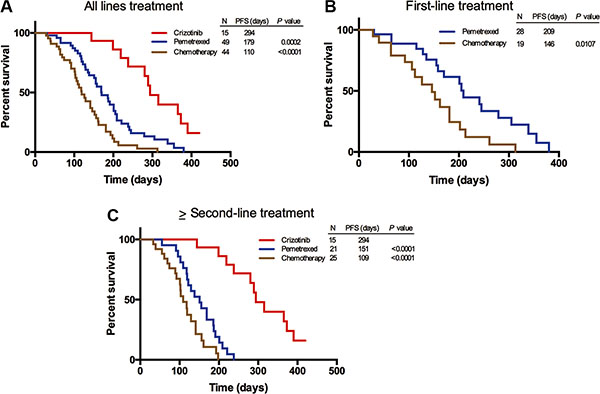 Progression-free survival (PFS) of ROS1 fusion-positive patients treated with cizotinib, pemetrexed-based chemotherapy and non-pemetrexed-based chemotherapy, respectively.
