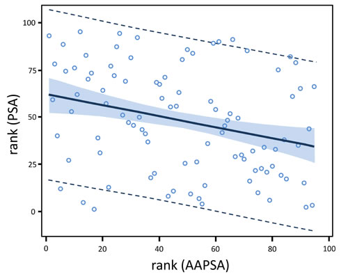 AAPSA reduces the level of serum PSA concentrations in men.
