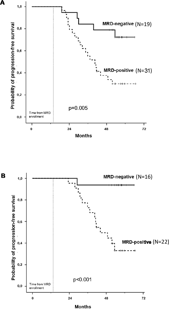 Progression-free survival analysis by MFC after consolidation A. and 1 year of maintenance B.