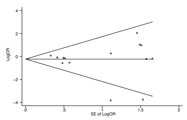 Begg's funnel plot with pseudo 95% confidence limits.