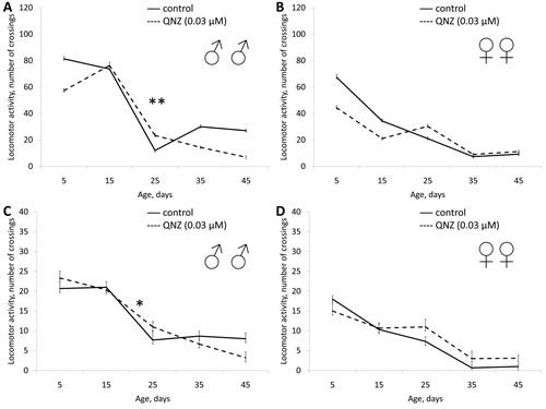 Effect of QNZ (0.03 µМ) on locomotor activity Drosophila melanogaster.