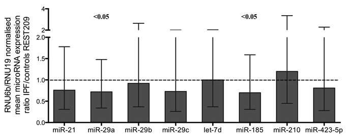 MicroRNA expression ratios in IPF relative to controls.