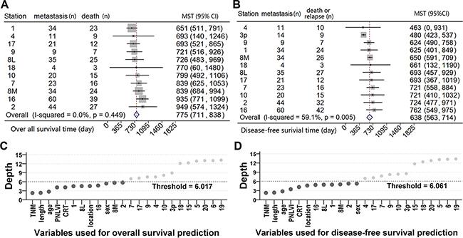 The impact of nodal metastasis on survival.