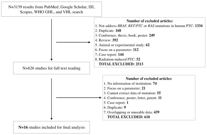 Flow diagram of study selection.