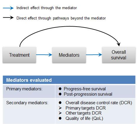 Diagram of mediation analysis.