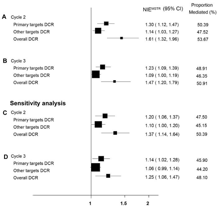 Forest plot for mediation analysis of DCR.
