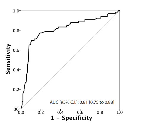 ROC Curve analysis for testosterone as a predictor of upstaging