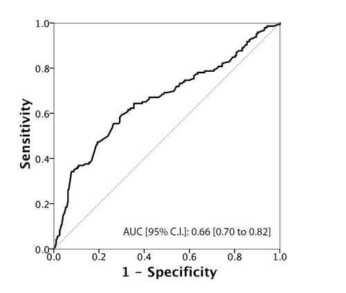 ROC Curve analysis for testosterone as a predictor of upgrading