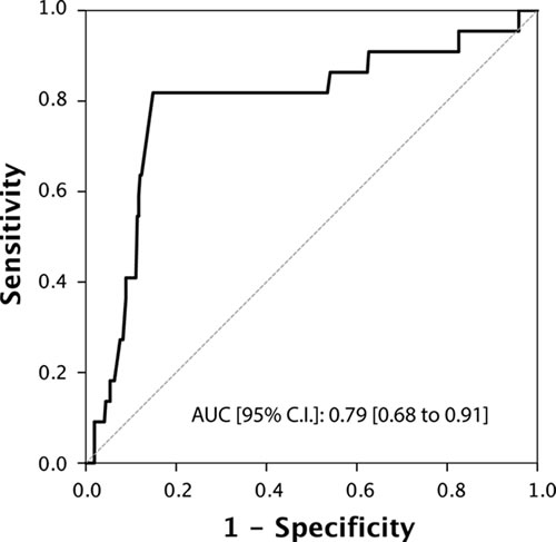 ROC Curve analysis for testosterone as a predictor of unfavorable disease