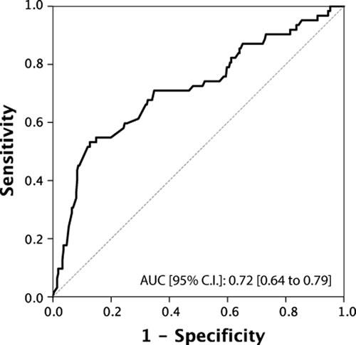 ROC Curve analysis for testosterone as a predictor of predominant Gleason score 4