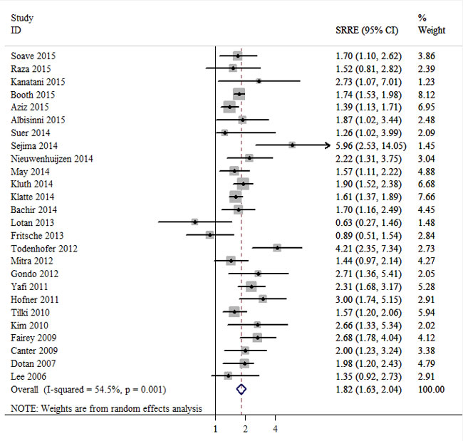 Meta-analysis of studies that examined the association between positive surgical margin and cancer-specific survival (CSS) following radical cystectomy (RC).