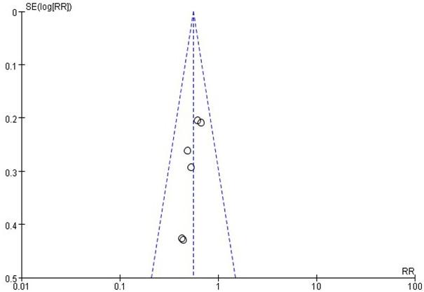 Funnel plot on recurrence risk.