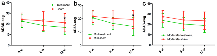 Differences in ADAS-cog score at each time point (baseline, immediately after, 6 weeks after the treatment).