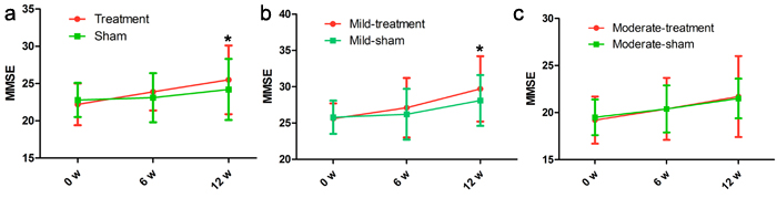 Differences in MMSE score at each time point (baseline, immediately after, 6 weeks after the treatment).