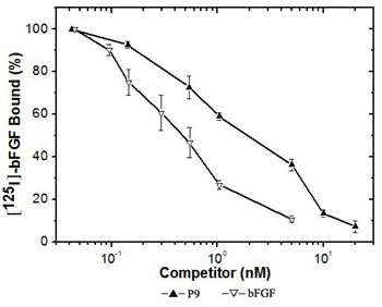Specific binding of 125I -bFGF to Balb/c 3T3 cells competed by increasing concentrations of bFGF or the synthetic P9 peptides.