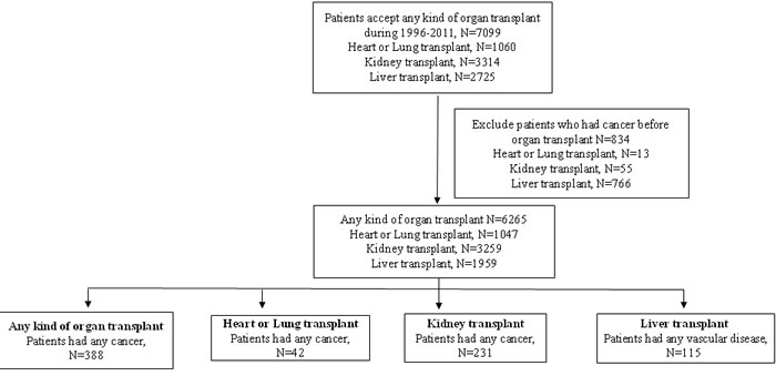 Flow chart of including organ transplant patients in inpatient file during 1996-2011.