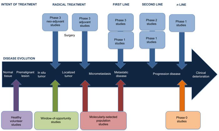 Depicting the journey of a cancer patient through the different new clinical trial designs in the Early Drug Development field.