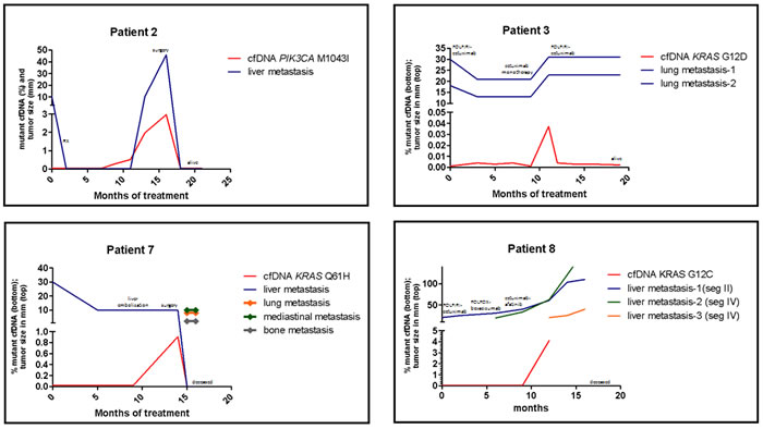 Treatment response and cfDNA status of four patients that acquired