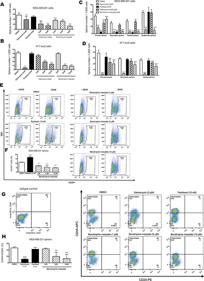 Inhibitory effects of benztropine mesylate on BCSC properties in vitro.