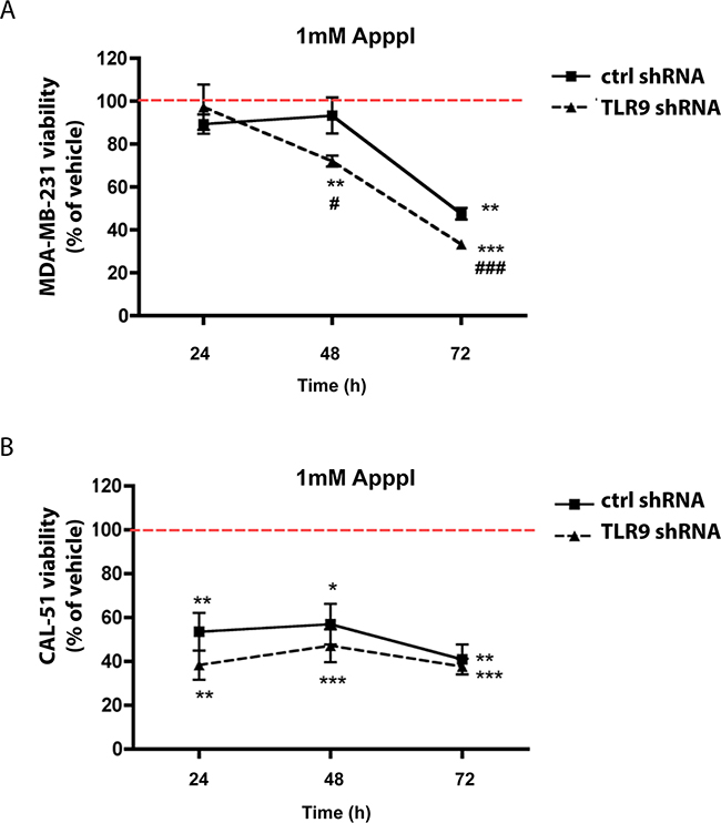 Expression of TLR9 alters growth responses to ApppI.