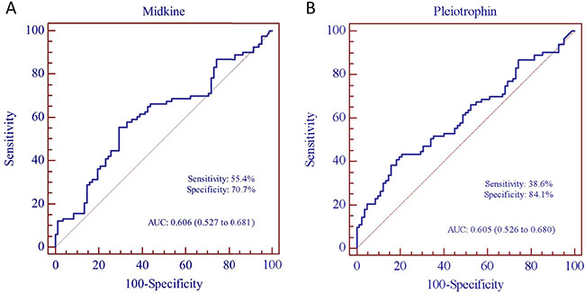 Receiver operating characteristic (ROC) curve analysis of midkine and pleiotrophin for the discriminative ability of SLE patients versus healthy controls.