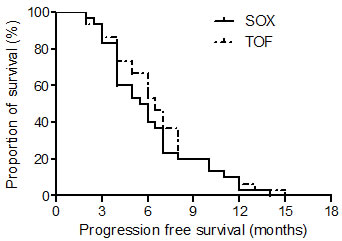 The progression free survival curves of the TOF and SOX groups.