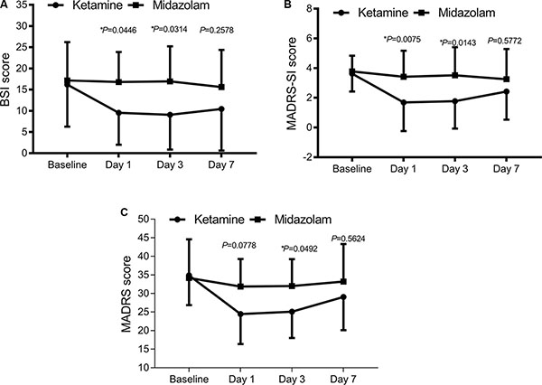 Change in suicidal ideation severity and overall depression severity following single ketamine or midazolam treatment.
