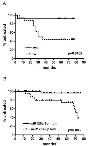 Time to first treatment in cohort 1 (A) and cohort 2 (B) respectively, according to the presence (W) or not (WO) of FISH lesions in CD38+ cells and to the level of expression of miR125a-5p (low or high), respectively.