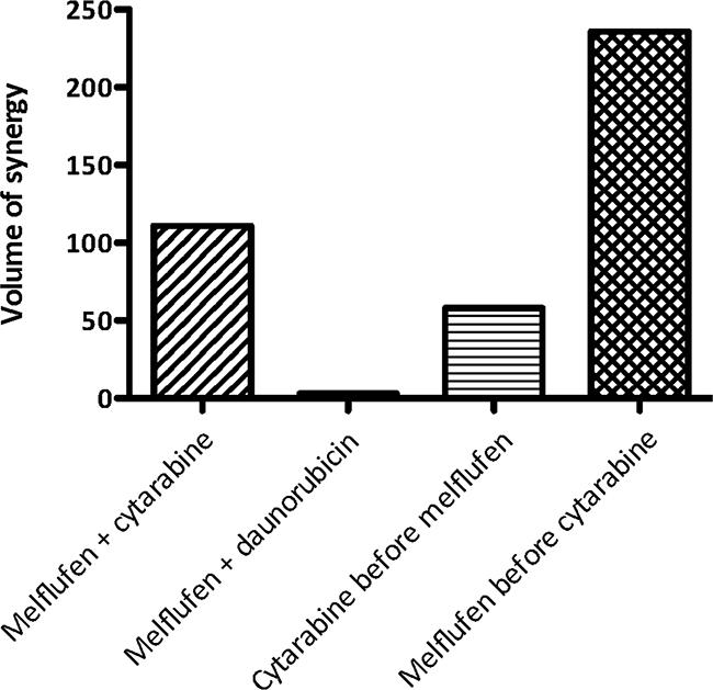 Combination effects of melflufen and cytarabine or daunorubicin in HL-60 cells.
