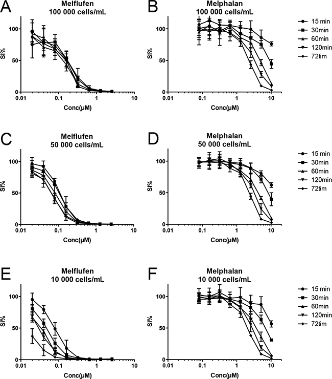 Time course for melflufen's accumulation and cytotoxic effect in CCRF-CEM leukemia cells.