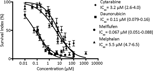 The cytotoxic activity (as concentration vs survival measured by FMCA) and mean IC50 (95% confidence intervals) of cytarabine, daunorubicin, melflufen and melphalan in AML patient samples.