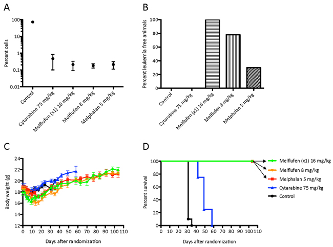 In vivo effects of cytarabine and melflufen.
