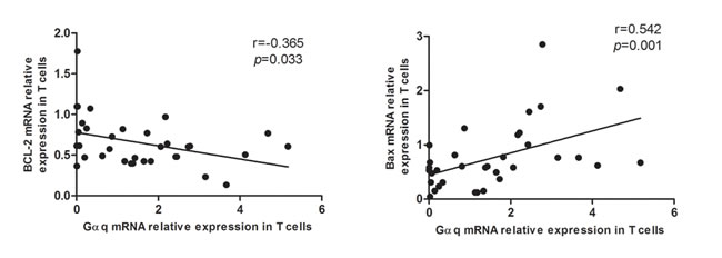 Correlation between Gαq and apoptosis-regulatory proteins in T cells from SLE patients.