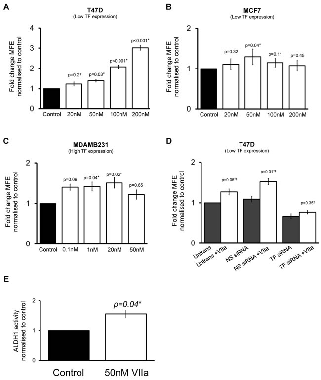 The effect of Factor VIIa on breast cancer stem cell activity.