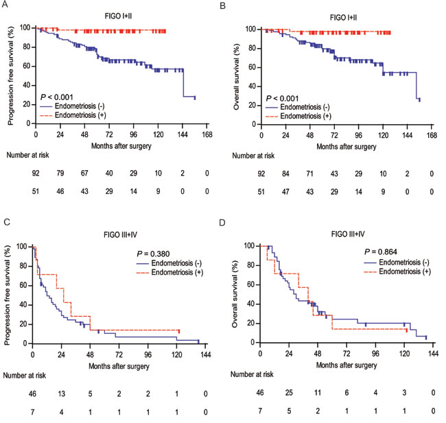 Analyses of progression-free survival and overall survival according to endometriosis in different FIGO stage groups.