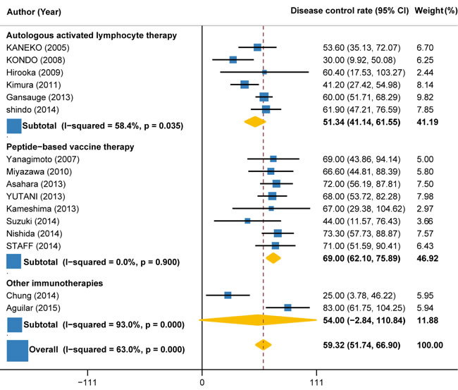 Disease control rate in trials of autologous activated lymphocyte therapy versus peptide-based vaccine therapy versus other therapy.
