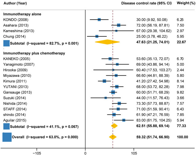 Disease control rate in trials of immunotherapy versus immunotherapy plus chemotherapy.